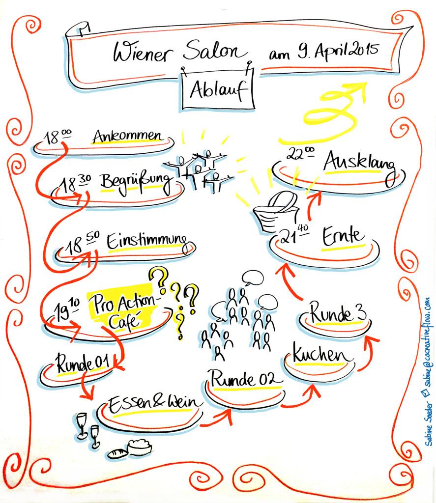 Abbildung1_GR_WienerSalon_Ablauf