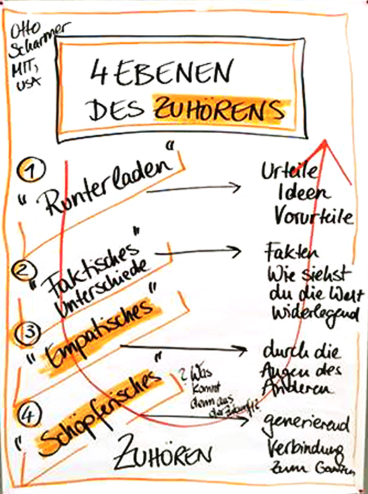 Abbildung2_SI_WienerSalon_Zuhören